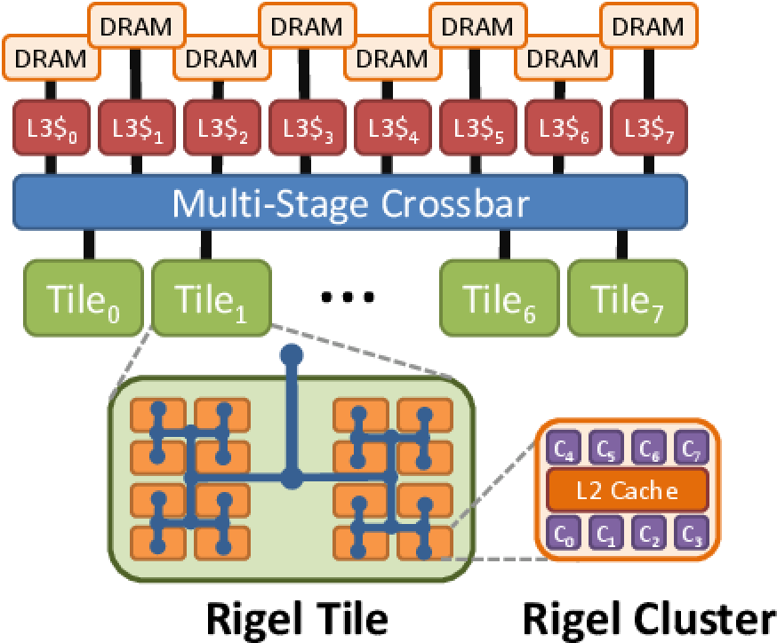 Rigel Architecture Diagram